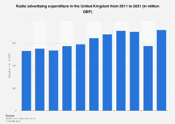 Radio advertising revenue in the UK from 2011-2018