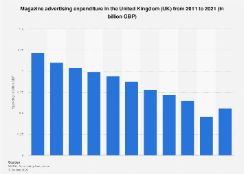 Magazine advertising revenue in the UK 2011-2019