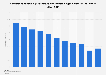 Newsbrand advertising revenue in the United Kingdom (UK) 2011-2019