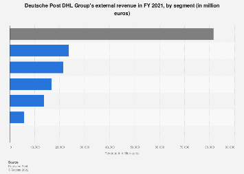 DHL - revenue by segment 2017
