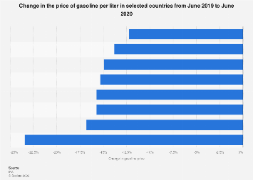 Change of gasoline price in selected countries 2016-2017