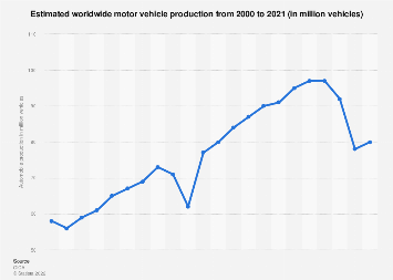 Worldwide automobile production through 2017