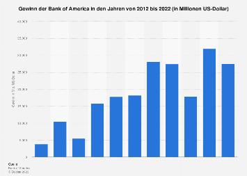 Gewinn/Verlust der Bank of America bis 2018