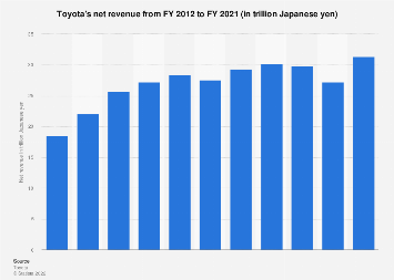 Toyota - net revenue 2007-2018