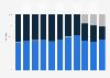 Umsatzverteilung von Richemont weltweit nach Vertriebsform bis 2019