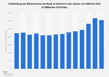 Bilanzsumme der Bank of America bis 2018