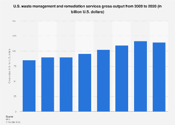 Waste management and remediation services - gross output 2007-2017