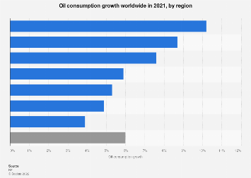 Global oil consumption growth by region 2016