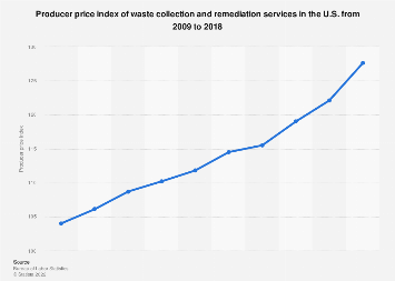 U.S. producer price index of waste collection services 2009-2018