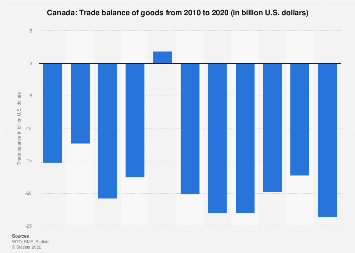 Trade balance of goods in Canada 2017