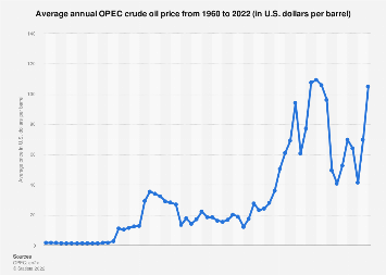 OPEC oil price annually 1960-2018