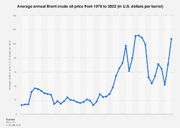Brent crude oil price annually 1976-2019