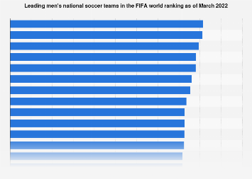 FIFA world ranking of men's national soccer teams 2018