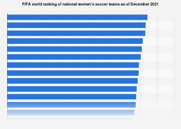 FIFA World ranking of women's soccer national teams 2018