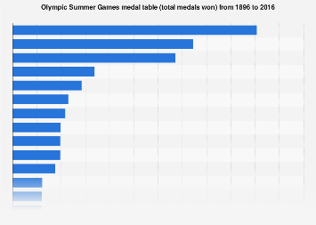 All Time Summer Olympics Medals Table 1896 2016 Statistic