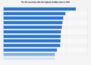 Countries with the highest fertility rates 2016
