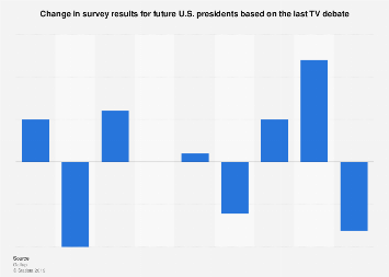 Influence of televised debates on polling in U.S. elections