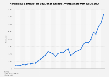 Annual Dow Jones Industrial Average index performance 1986-2017