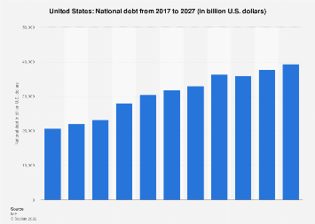 National debt of the United States 2022