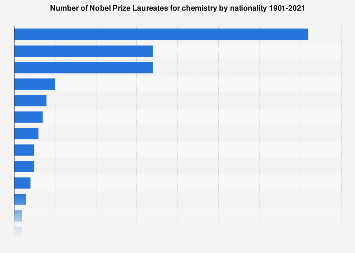 Nobel Prize Laureates for chemistry by nationality up to 2019