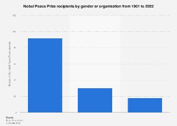 Nobel Peace Prize - recipients by gender until 2017