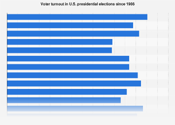 U.S. presidential elections - voter turnout