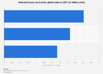 Global car sales - selected luxury brands 2016