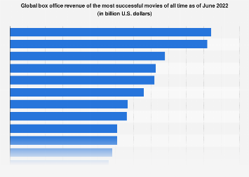 Global box office revenue of the most successful movies of all time