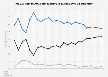 Opinion of U.S. citizens on the death penalty 1936-2018