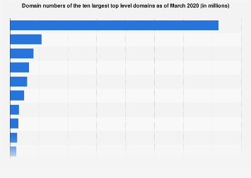 Domain numbers of the largest TLD 2019