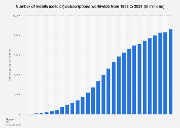 Number of mobile subscriptions worldwide 1993-2017