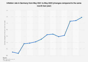 Monthly inflation rate in Germany 2018-2019