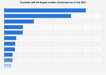 Countries with the most prisoners as of July 2017