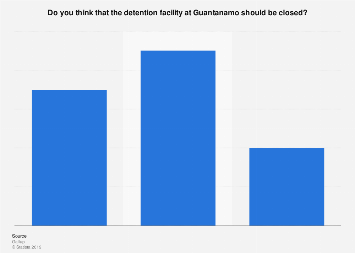 U.S. citizens on closing the Guantanamo prison facility