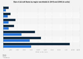 Size of aircraft fleets by region worldwide: projection 2018-2038