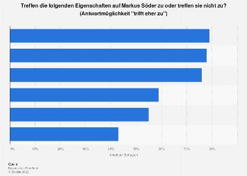 Umfrage in Bayern zum politischen Profil von Markus Söder 2018
