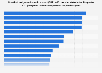 GDP growth in EU countries compared to same quarter previous year 1st quarter 2019