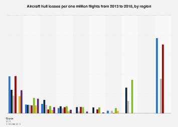 Aircraft hull loss rate 2013-2017