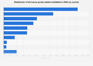 Market share of global luxury goods sales in 2017, by country