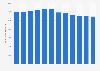 Abfallentsorgungsanlagen - Anzahl in Deutschland bis 2016