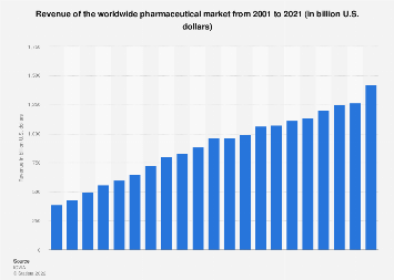 Pharmaceutical market: worldwide revenue 2001-2017