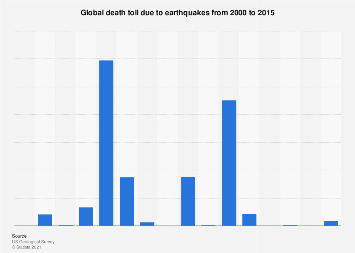 Global earthquake death toll from 2000 to 2015