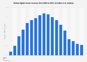 Global digital music revenue 2005-2016