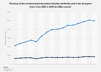 Revenue of the chemical industry worldwide and in the EU 2004-2018