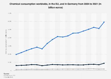 Chemical consumption: worldwide, EU, Germany 2004-2016