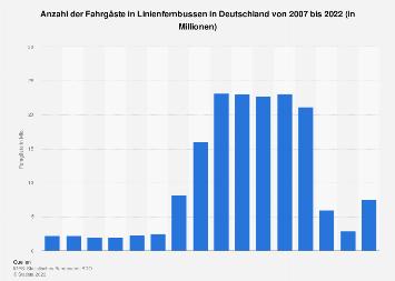 Fahrgäste in Linienfernbussen in Deutschland bis 2018