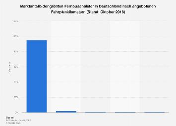 Marktanteile der Fernbusanbieter in Deutschland 2018