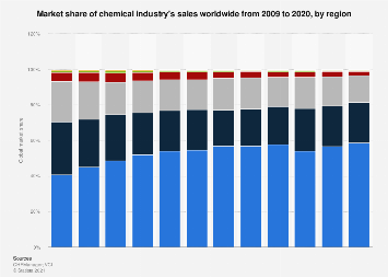 Market share of world regions in the chemical industry 2009-2016
