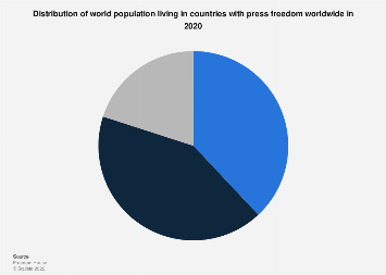 World population by degree of press freedom in 2018