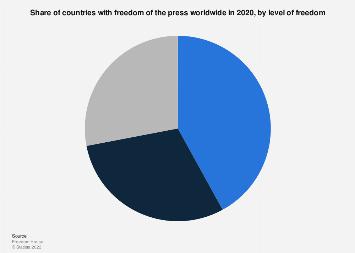 Degree of press freedom worldwide in 2018